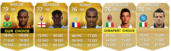 Guia da Serie A para FIFA 15 Ultimate Team - RB