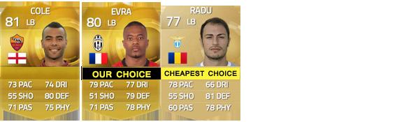 Guia da Serie A para FIFA 15 Ultimate Team - LB