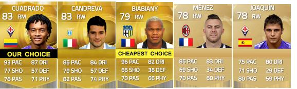 Guia da Serie A para FIFA 15 Ultimate Team - RM, RW e RF