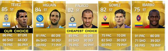 Guia da Serie A para FIFA 15 Ultimate Team - CF e ST