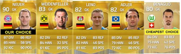 Guia da Bundesliga para FIFA 15 Ultimate Team - GK