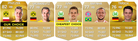 how to make a good fifa 15 ultimate team