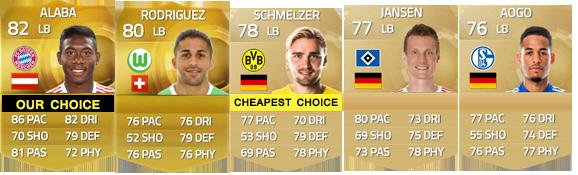 Guia da Bundesliga para FIFA 15 Ultimate Team - LB