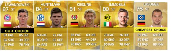 Guia da Bundesliga para FIFA 15 Ultimate Team - CF e ST