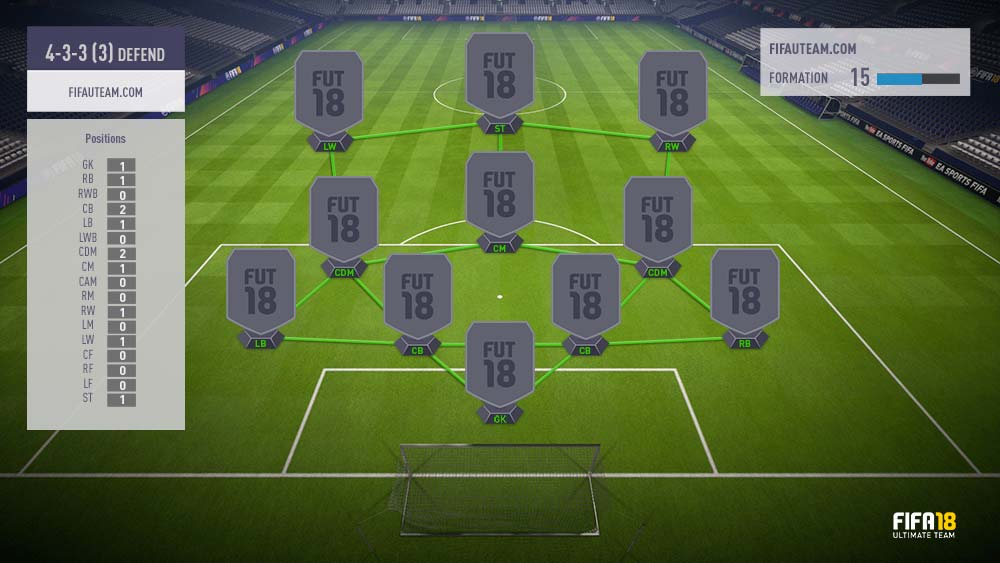 beste formation fifa 18