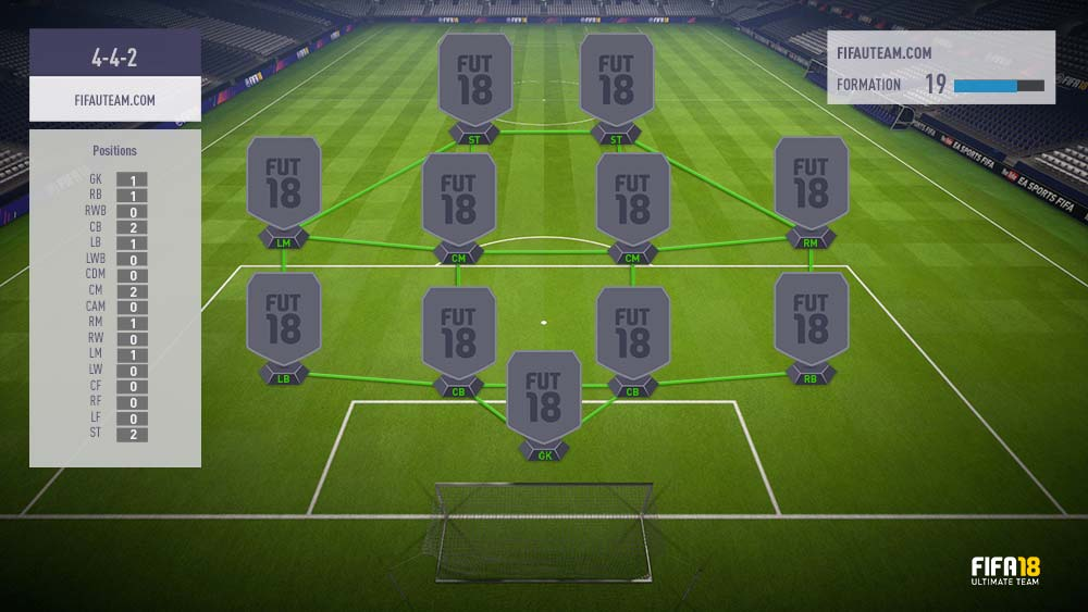 FIFA 18 Formations Guide – 4-4-2