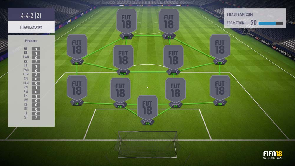 FIFA 18 Formations Guide – 4-4-2 (2)