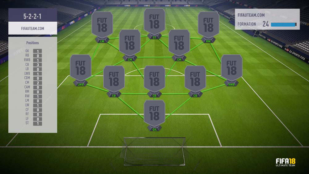 FIFA 18 Formations Guide – 5-2-2-1