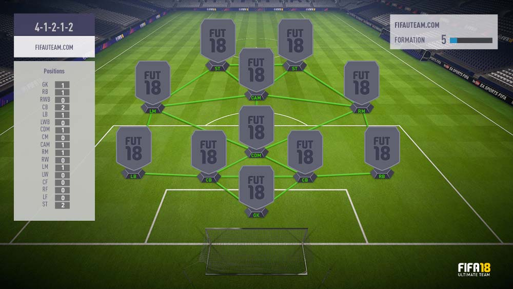 FIFA 18 Formations Guide – 4-1-2-1-2