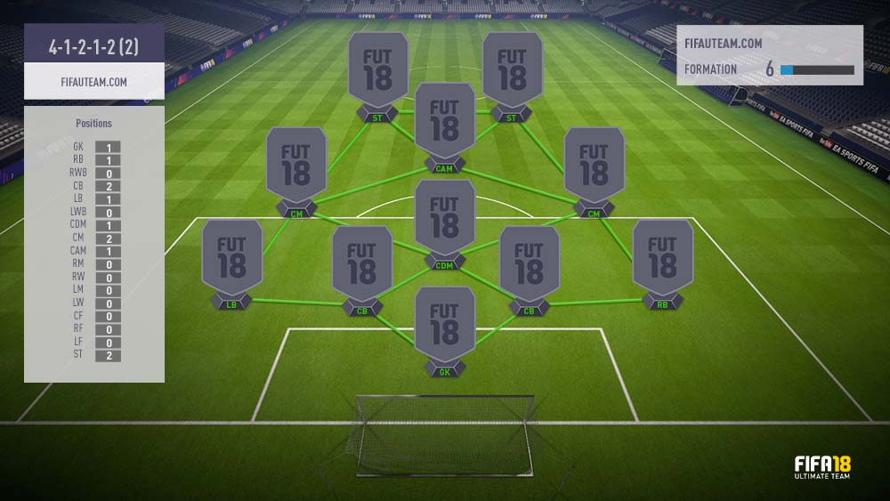 FIFA 18 Formations Guide – 4-1-2-1-2 (2)