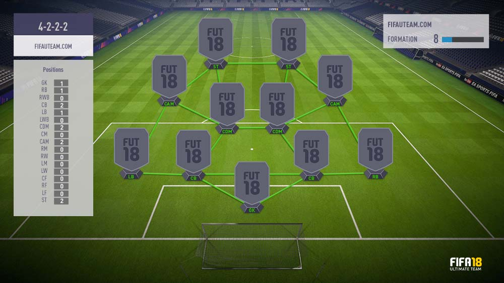 FIFA 18 Formations Guide – 4-2-2-2