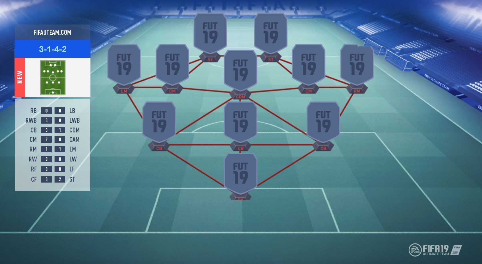 FIFA 19 Formations Guide - 3-1-4-2