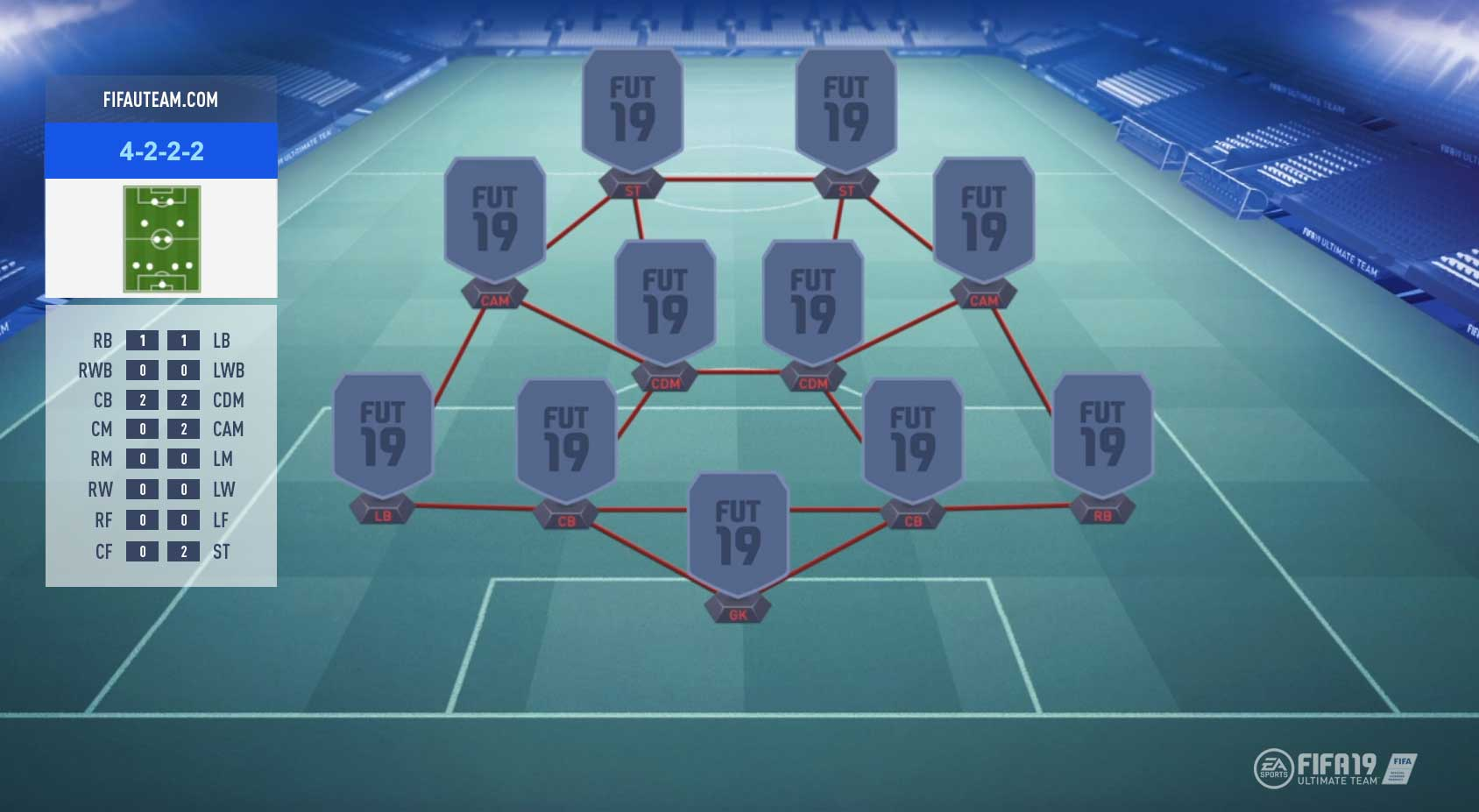 FIFA 19 Formations Guide – 4-2-2-2