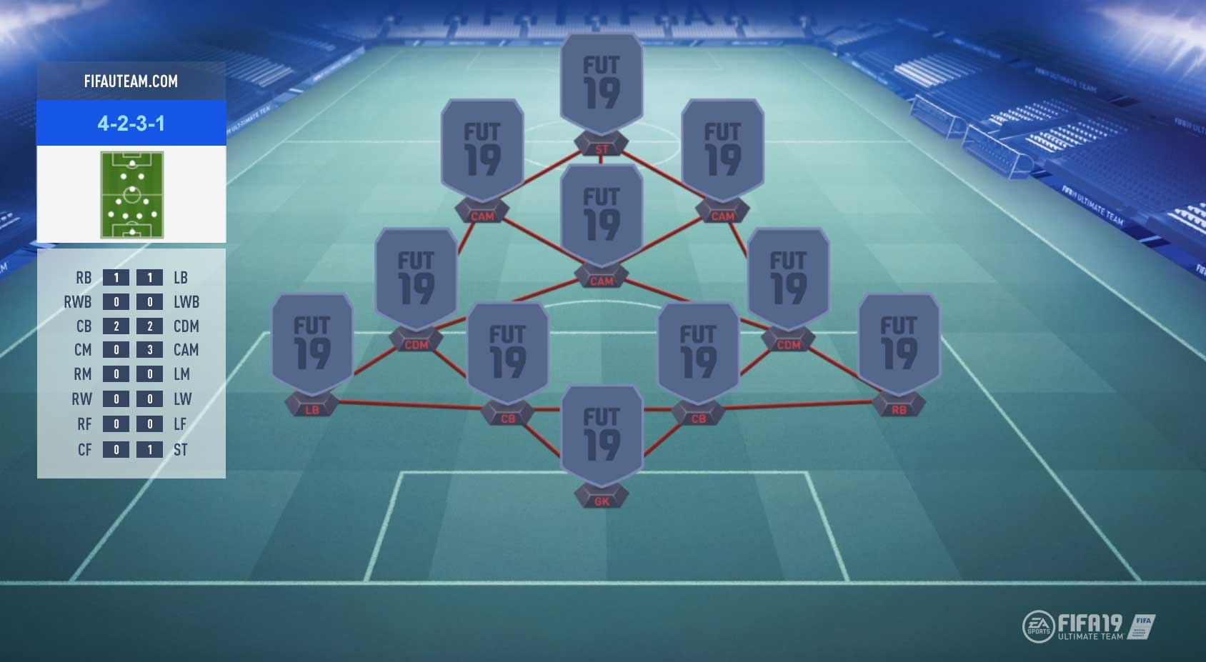 FIFA 19 Formations Guide – 4-2-3-1