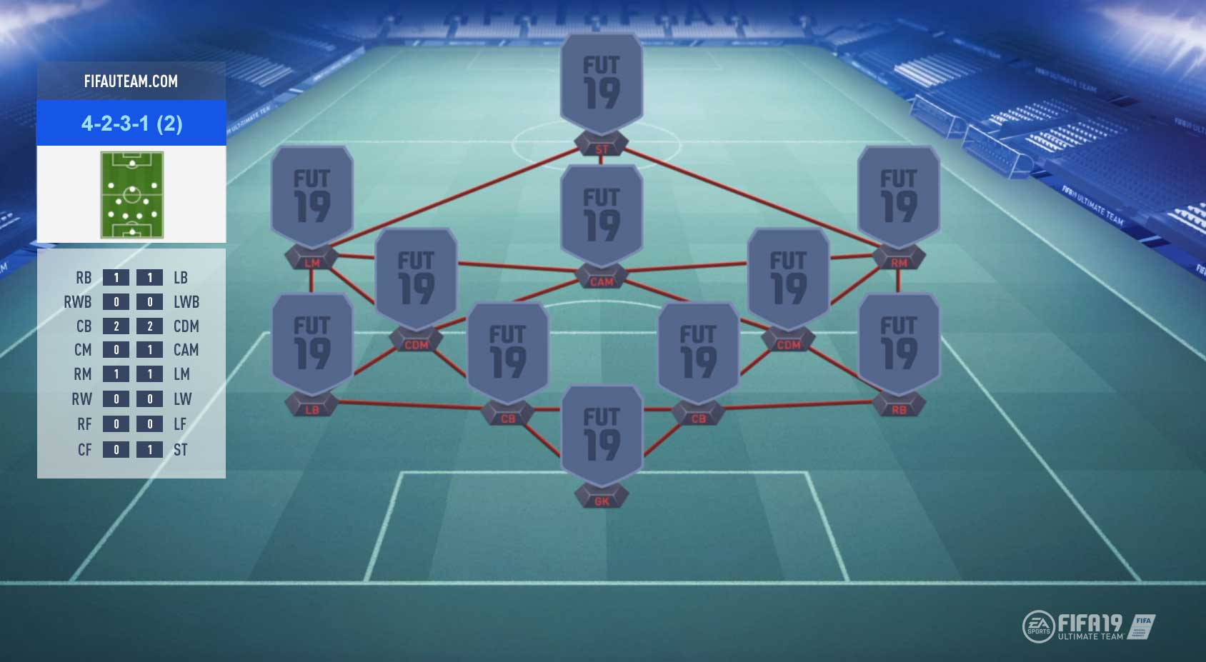 FIFA 19 Formations Guide – 4-2-3-1 (2)