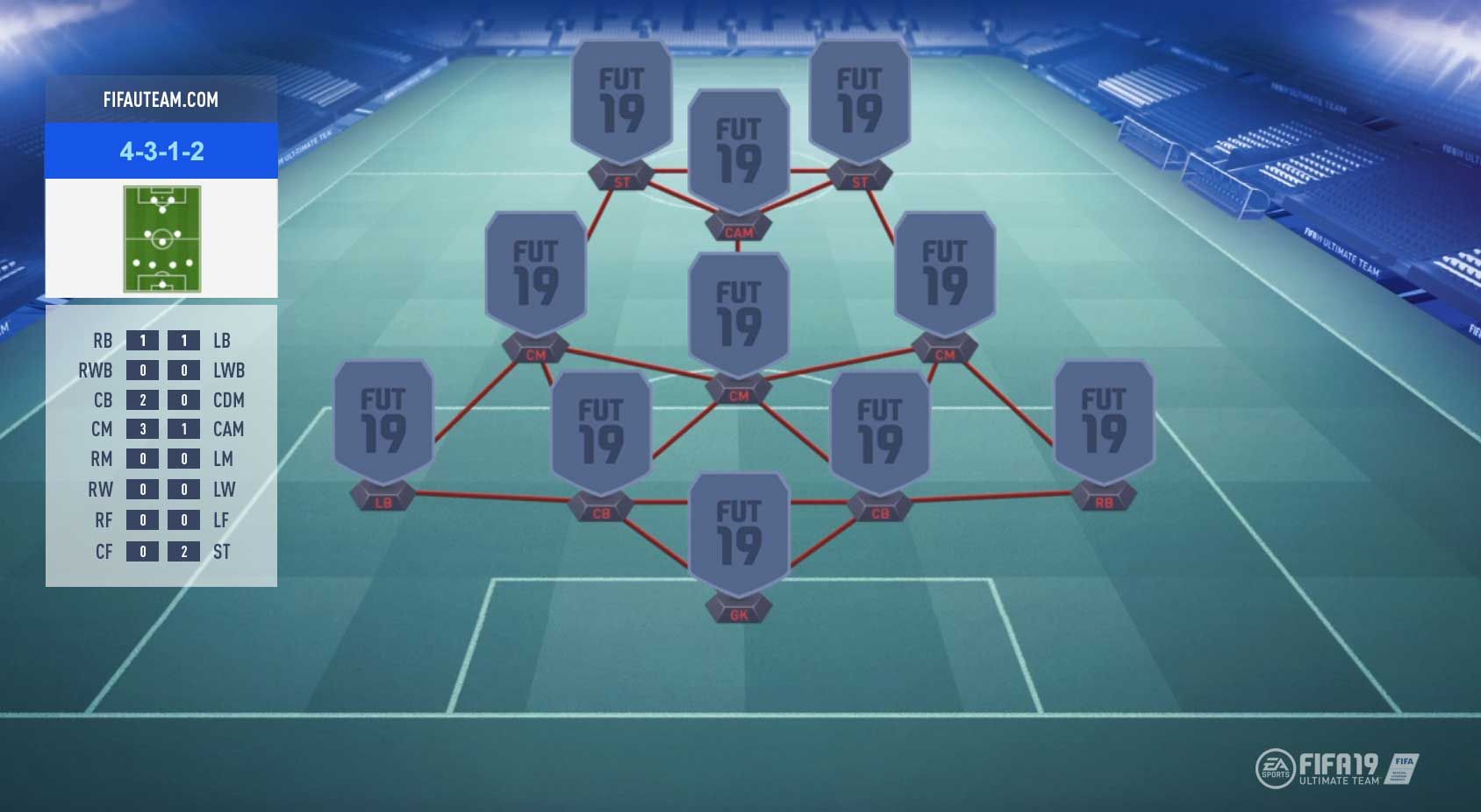 FIFA 19 Formations Guide – 4-3-1-2