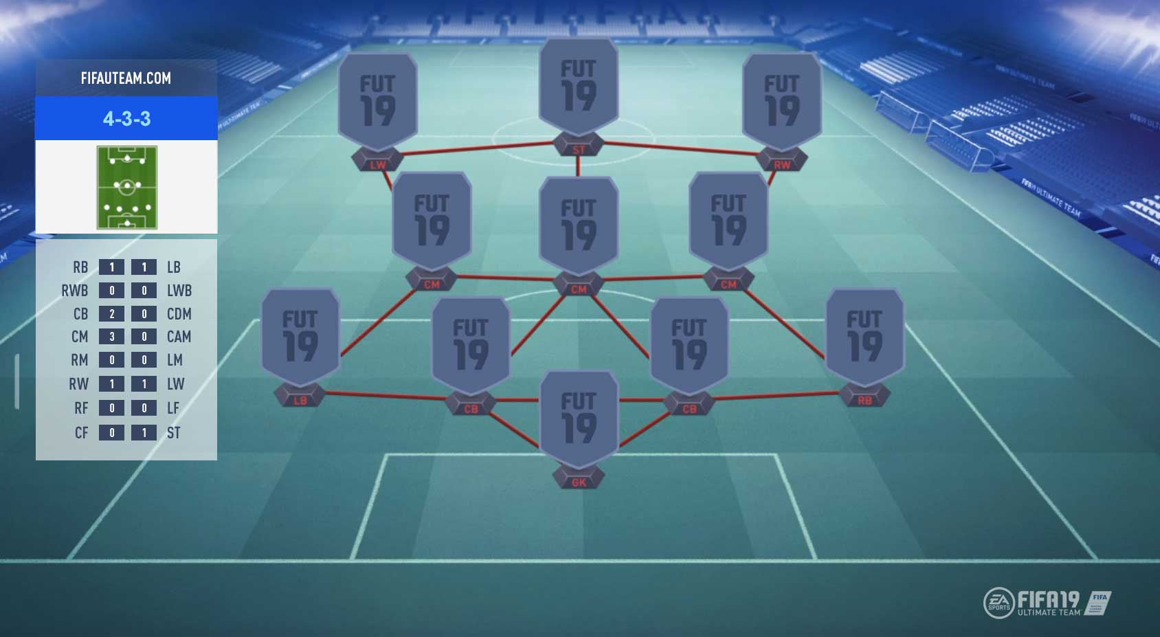 FIFA 19 Formations Guide – 4-3-3