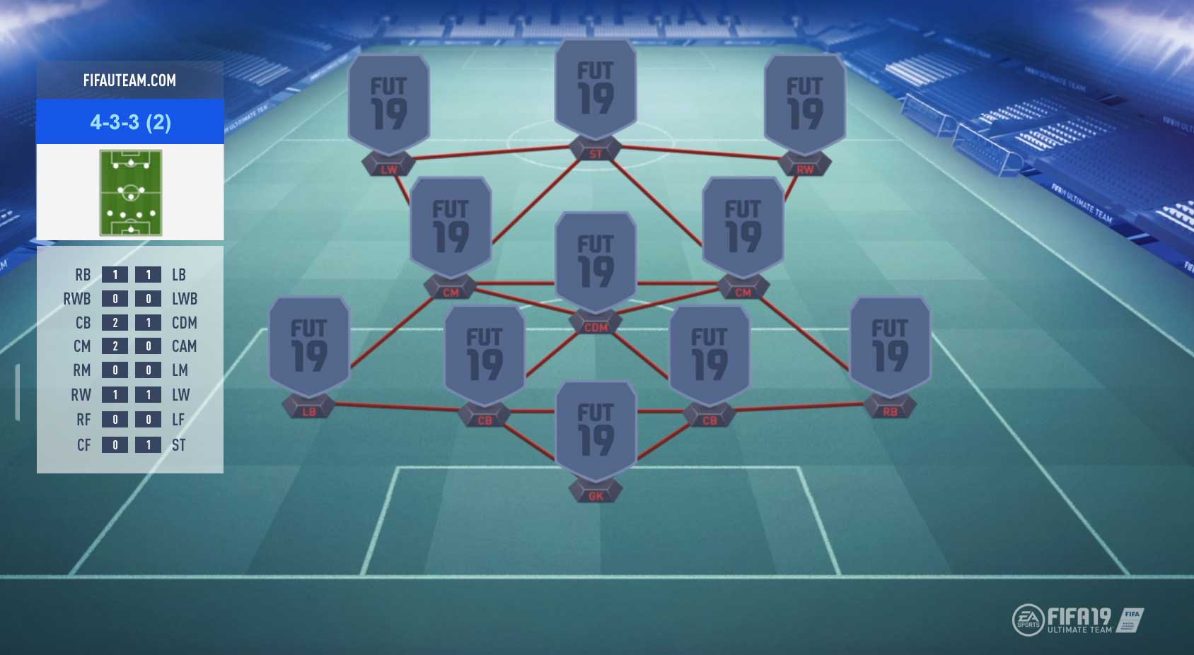 FIFA 19 Formations Guide – 4-3-3 (2)