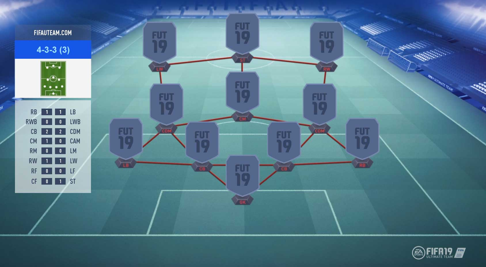 FIFA 19 Formations Guide – 4-3-3 (3)