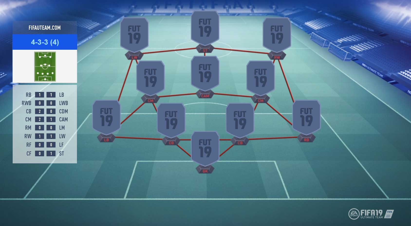 FIFA 19 Formations Guide – 4-3-3 (4)