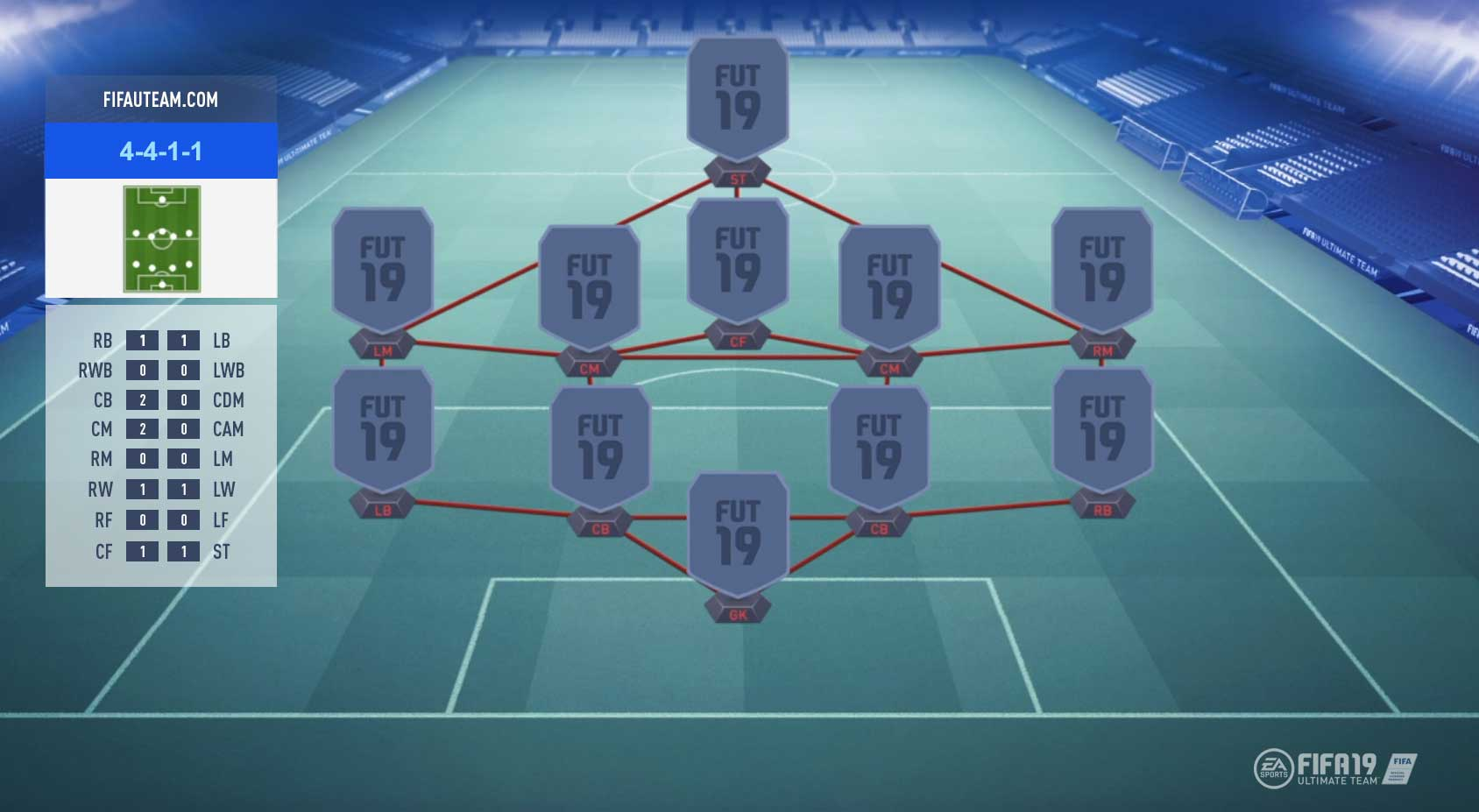 FIFA 19 Formations Guide – 4-4-1-1