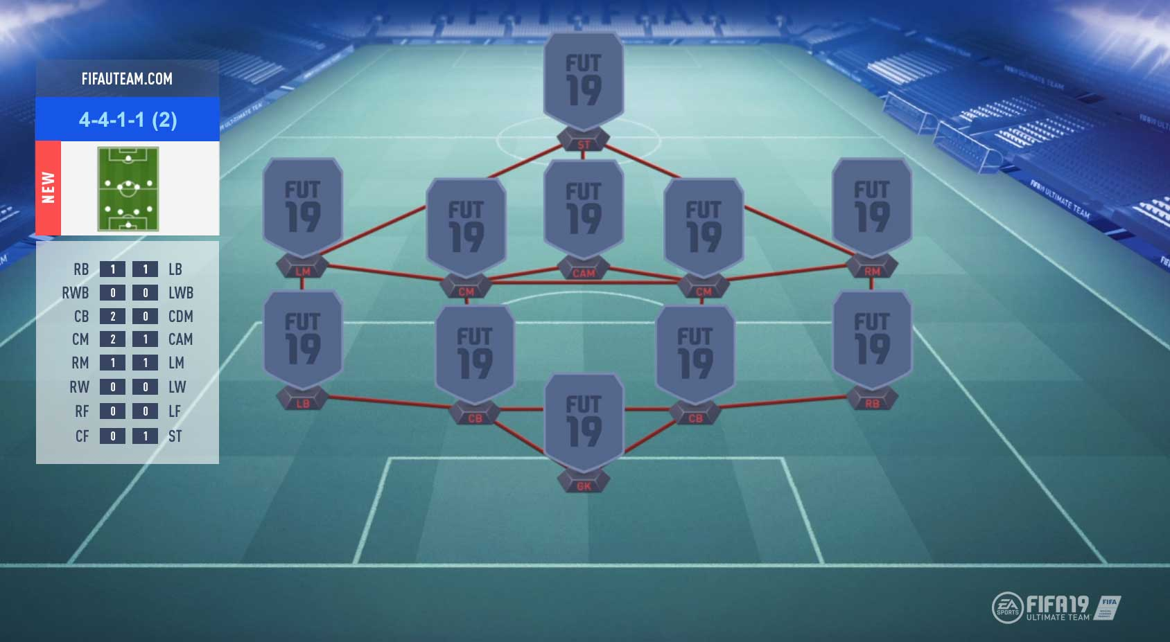 FIFA 19 Formations Guide – 4-4-1-1 (