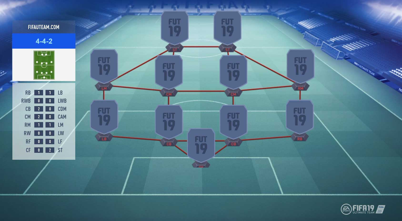FIFA 19 Formations Guide – 4-4-2