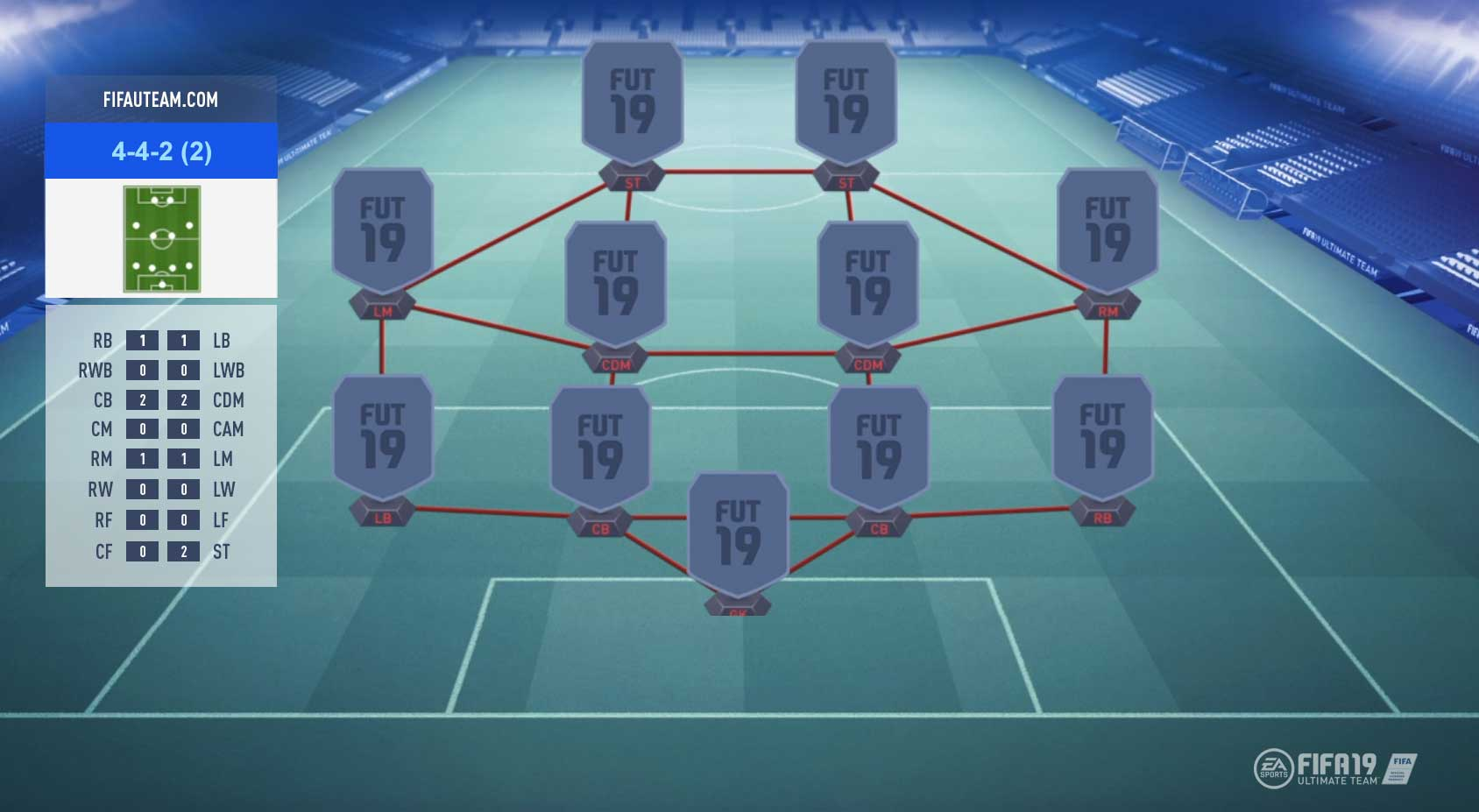 FIFA 19 Formations Guide – 4-4-2 (2)