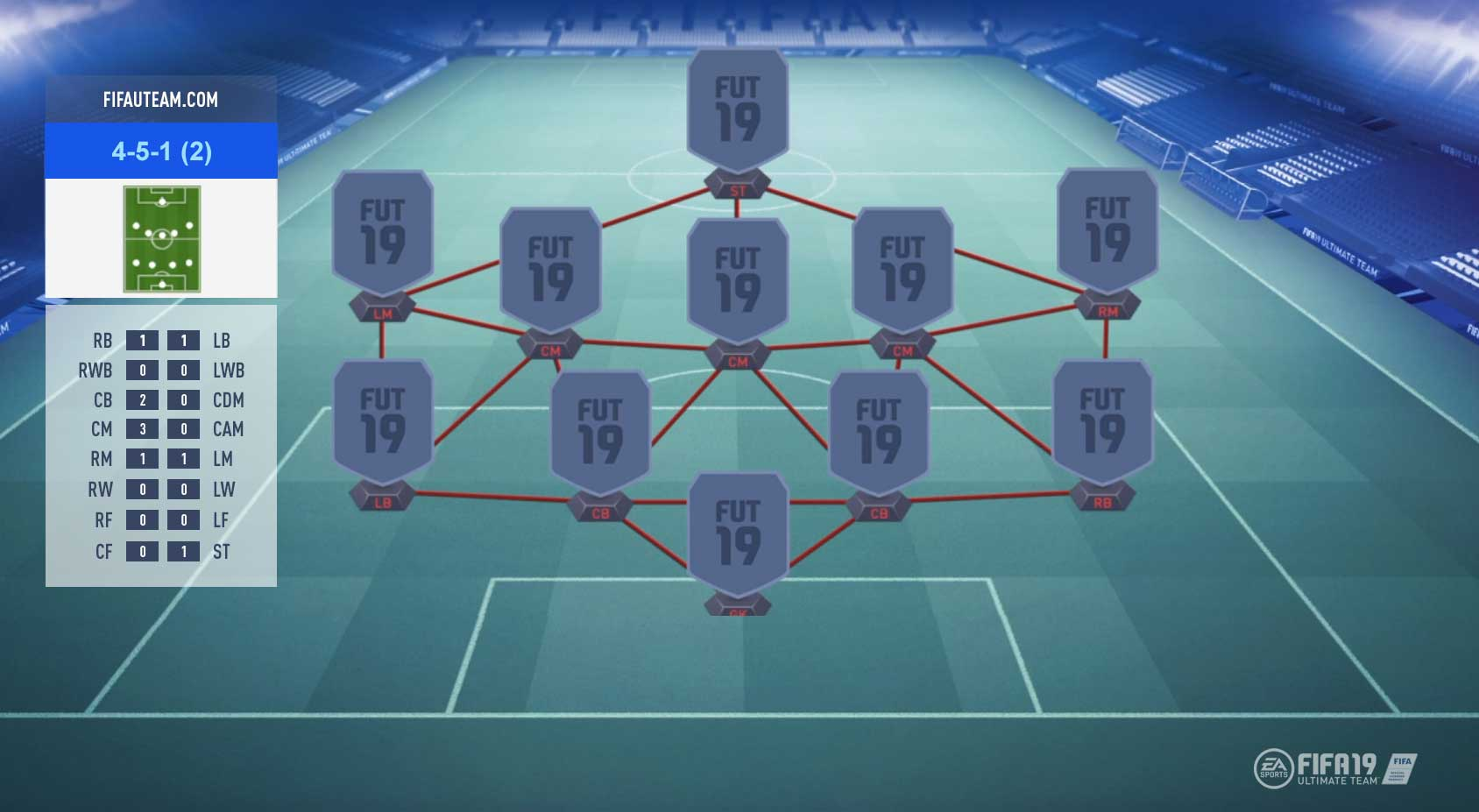FIFA 19 Formations Guide – 4-5-1 (2)