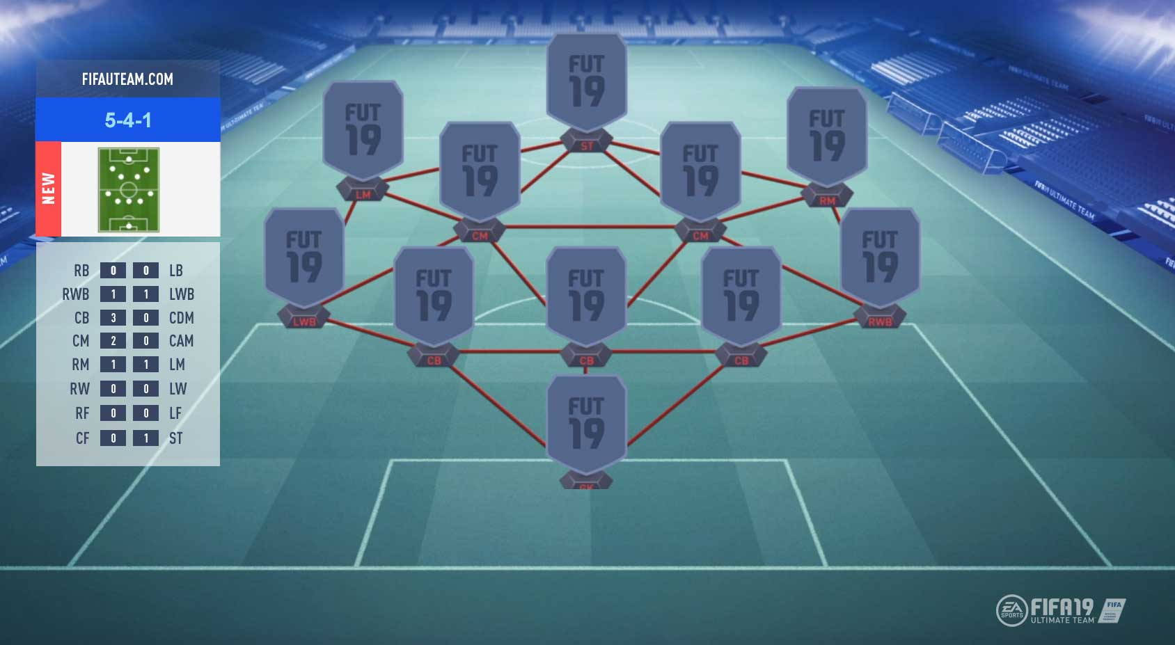 FIFA 19 Formations Guide – 5-4-1