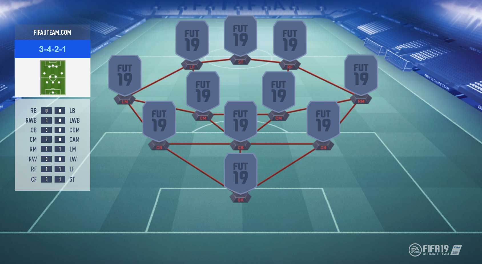 FIFA 19 Formations Guide - 3-4-2-1