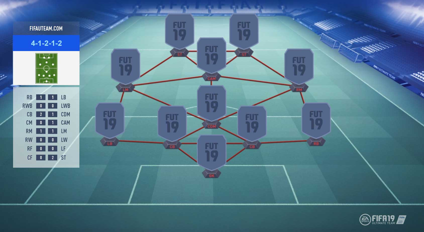 FIFA 19 Formations Guide – 4-1-2-1-2
