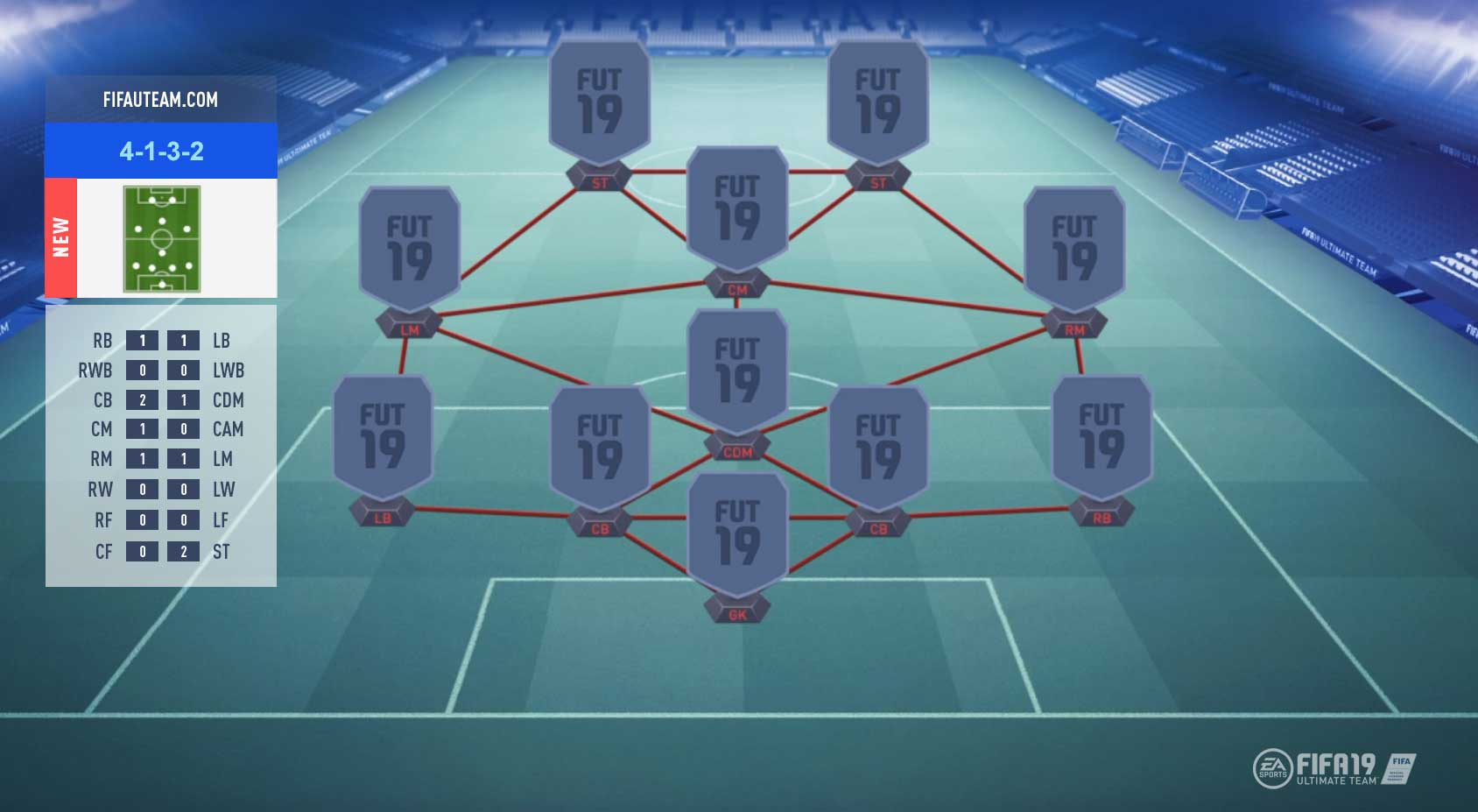 FIFA 19 Formations Guide – 4-1-3-2