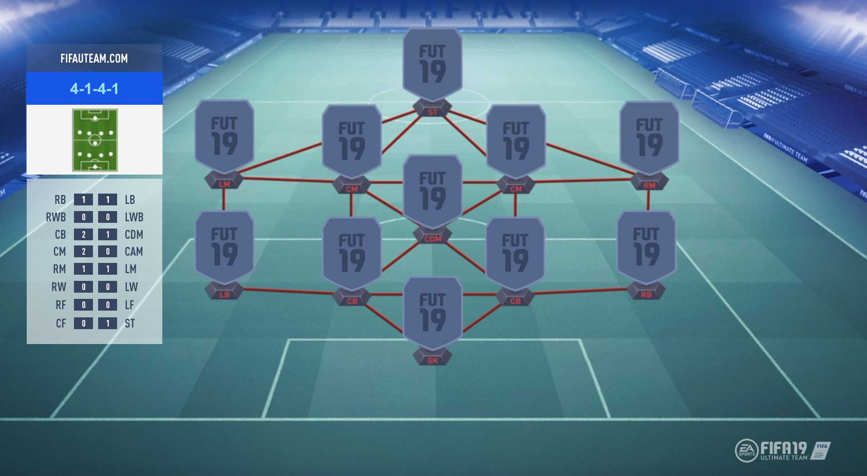FIFA 19 Formations Guide – 4-1-4-1