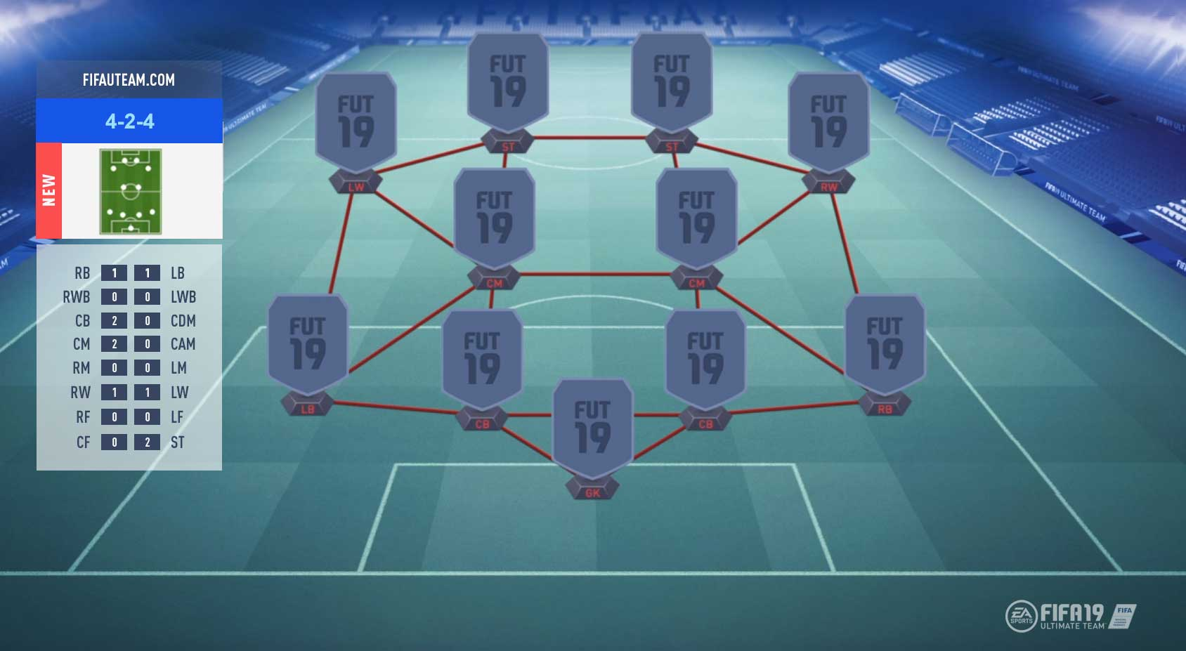 FIFA 19 Formations Guide – 4-2-4